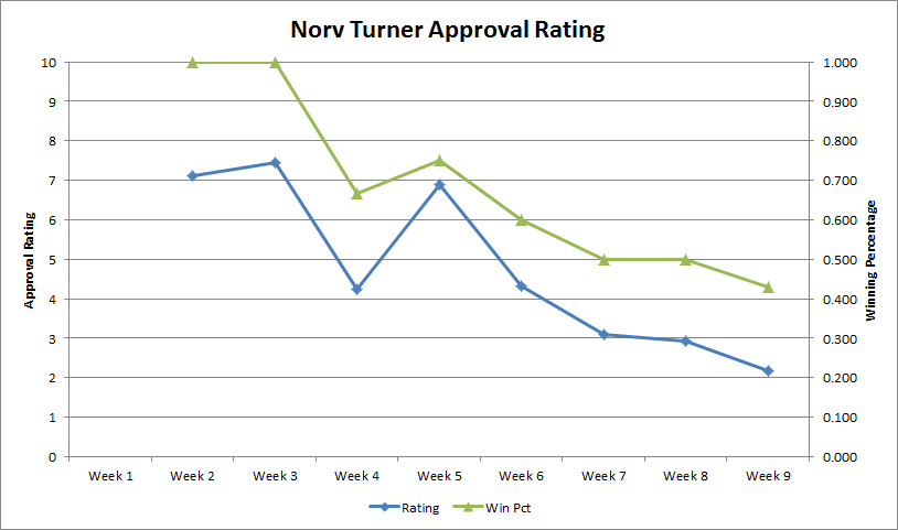 Norv-approval-rating-week-9_medium