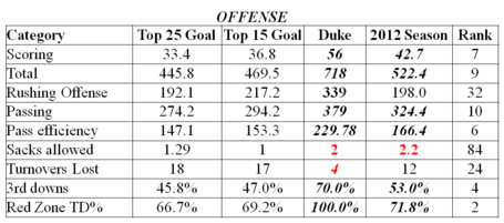 Off_stats_duke_2_medium