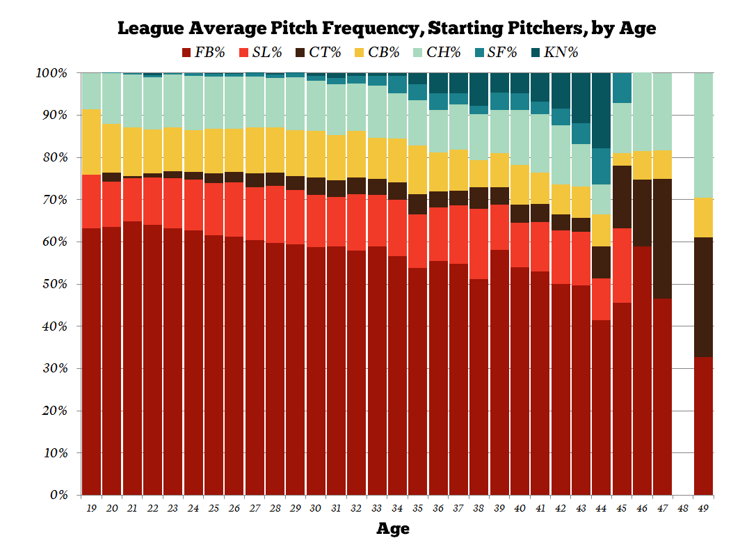 Pitch-frequency-by-age_medium
