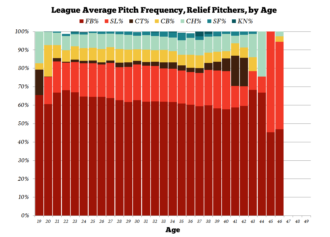 Pitch-frequency-by-age-relievers_medium