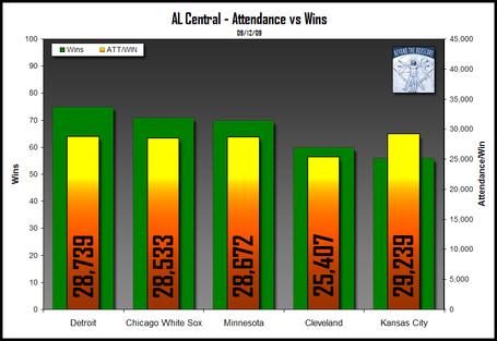 Mlb-attendance-2009-alc-091209_medium