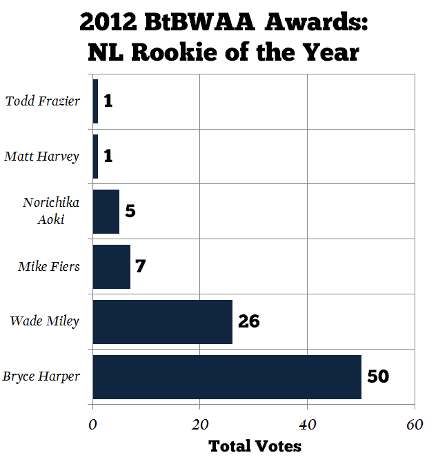 Mlb-rookie-of-the-year-btbwaa-nl_medium