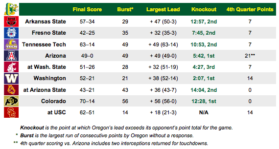 08-oregon_knockout_chart