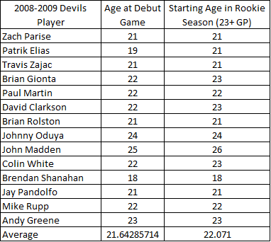 Debut_ages_of_08_09_devils_medium