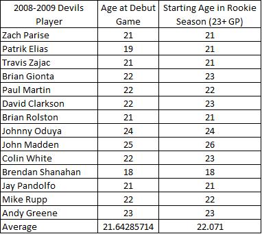 Debut_ages_of_08_09_devils_medium