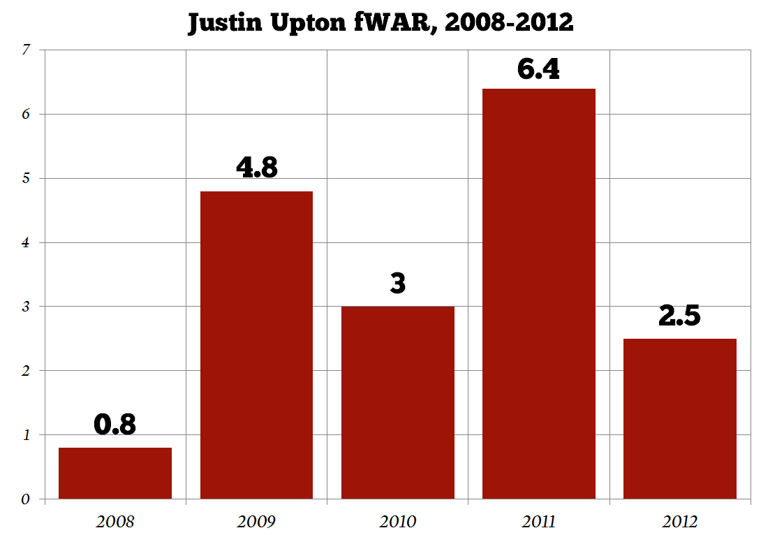 Justin-upton-wins-above-replacement