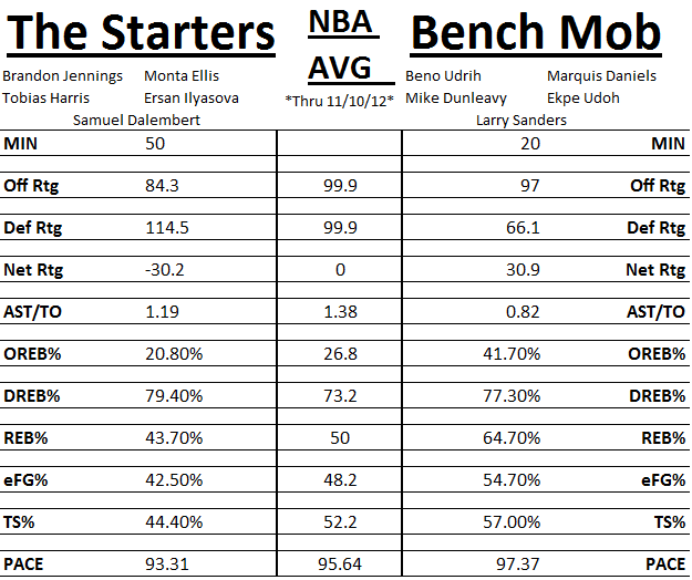 Bench_vs_starters_medium