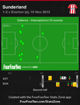 Safc_second_half_interceptions_medium