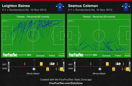 Everton_full_backs_received_medium
