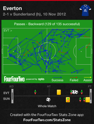 Everton_backward_passes_medium