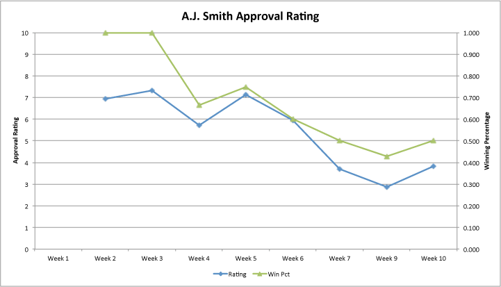 Aj-approval-rating-week-10_medium