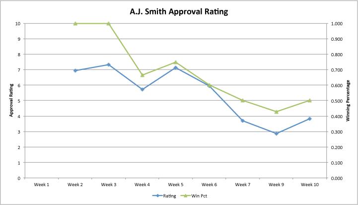 Aj-approval-rating-week-10_medium