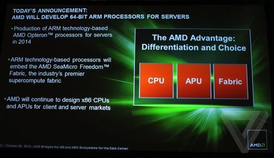 Что случилось с AMD?