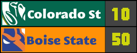 Score-prediction-home-csu-bsu_medium