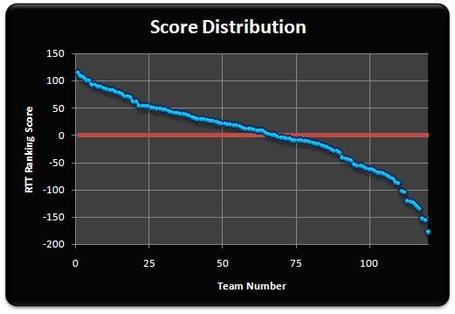 Score_medium
