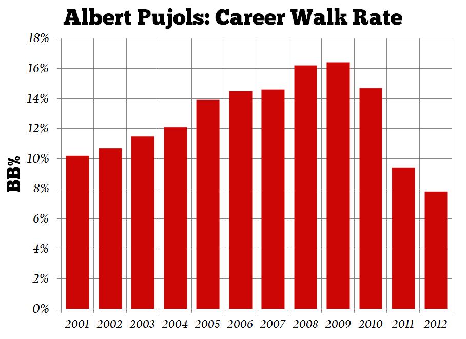 Albert-pujols-walk-rate_medium