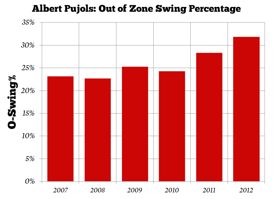Albert-pujols-out-of-zone-swing_medium