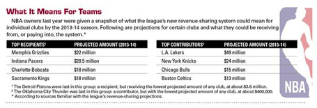 Nba_revenue_sharing_medium