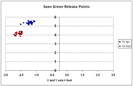 Sean_green_release_points_medium