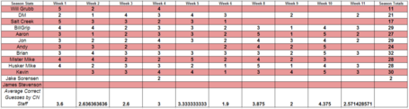 2012_week_11_predictions_season_totals_medium