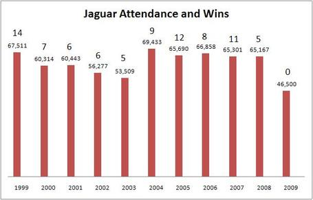 Jaguar_attendance_and_wins_medium