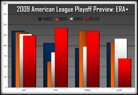 2009-playoff-team-era-comparison-combined_medium