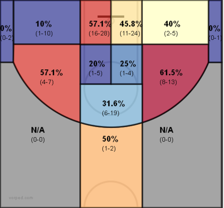 Pau_shot_chart_medium