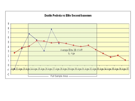 Elite_2b_pedroia_graph_medium
