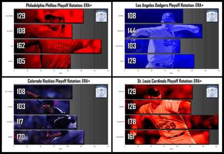 2009-playoff-team-era-comparison-nl-separate_medium