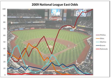 2009_nl_east_odds_medium