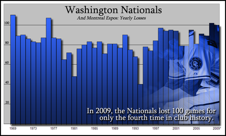 Washington-nats-losses_medium