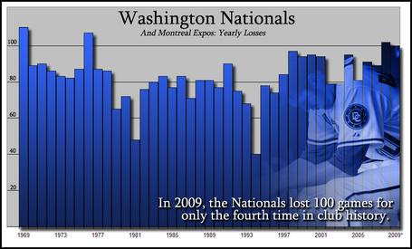 Washington-nats-losses_medium