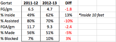 Gortat-year-over-year_medium