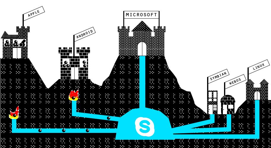 Các công ty công nghệ lớn và cuộc chiến nền tảng Ecosystems_bombs_skype