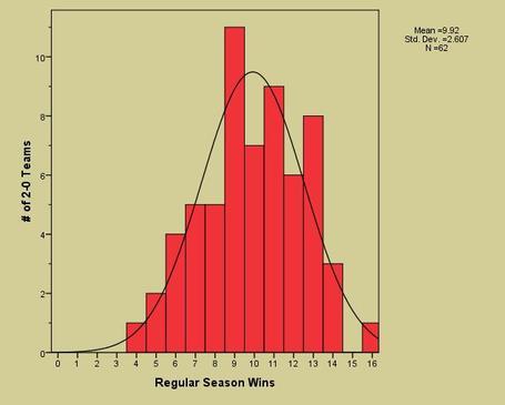 Nfl_reg_season_ws_by_ws_through_2_wks0_medium