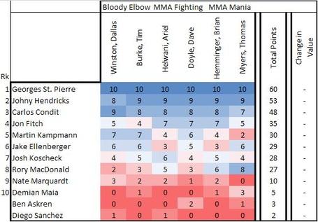 Welterweight Rankings