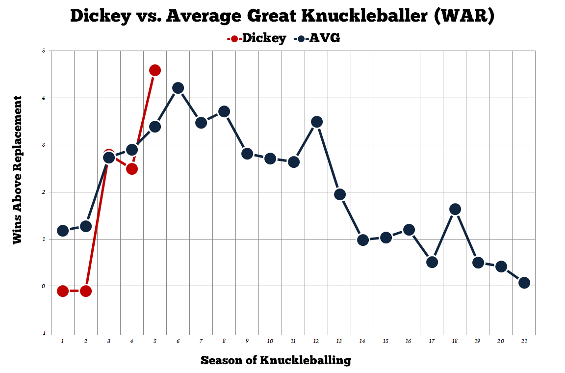 Dickey-wins-above-replacement-knuckleballer_medium