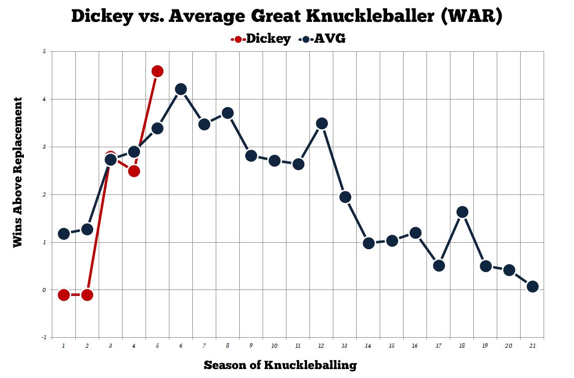 Dickey-wins-above-replacement-knuckleballer_medium