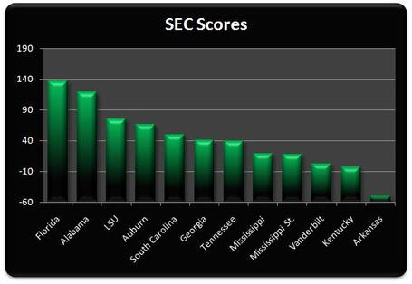 Sec_scores_week_4_medium
