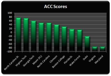 Acc_scores_week_4_medium