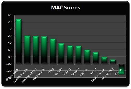 Mac_scores_week_4_medium