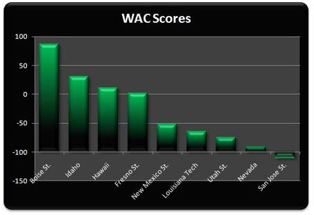 Wac_scores_week_4_medium