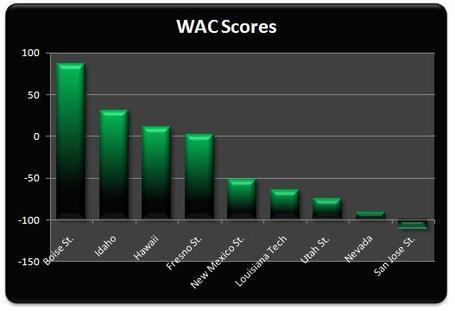 Wac_scores_week_4_medium