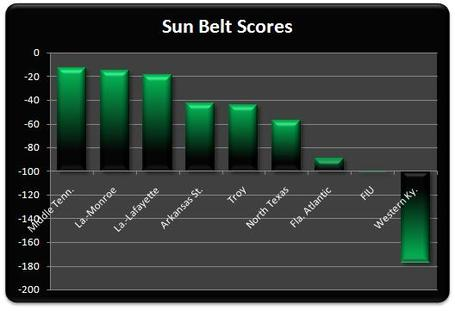 Sun_belt_scores_week_4_medium