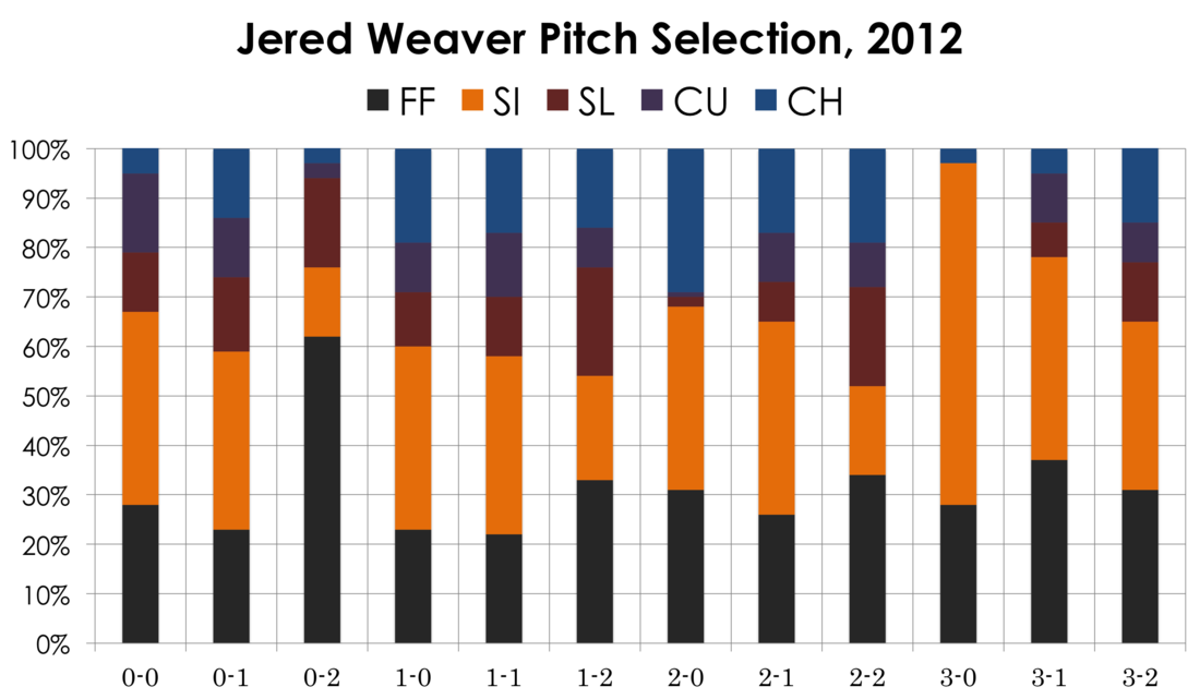Weaverpitchselection
