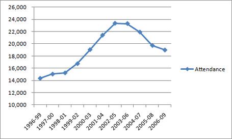 Attendance_graph_medium