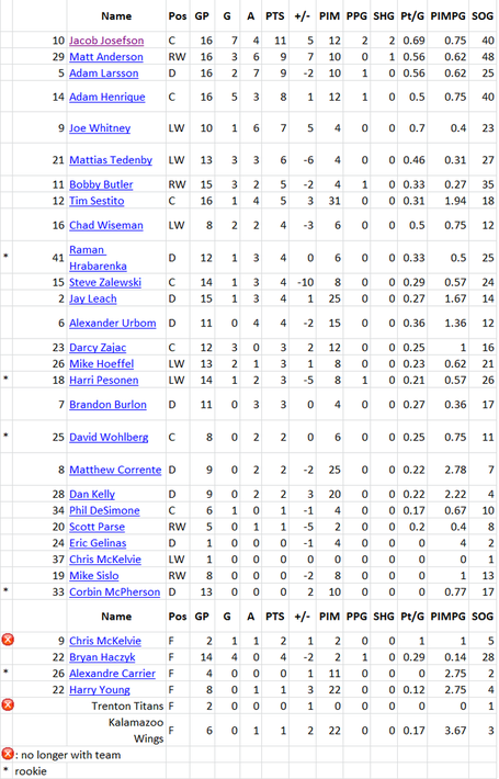 Albany_stats_roundup_8_skaters_medium