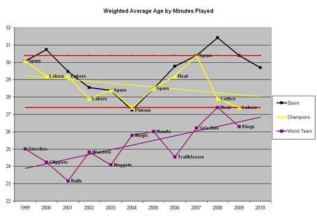 Graph4_medium