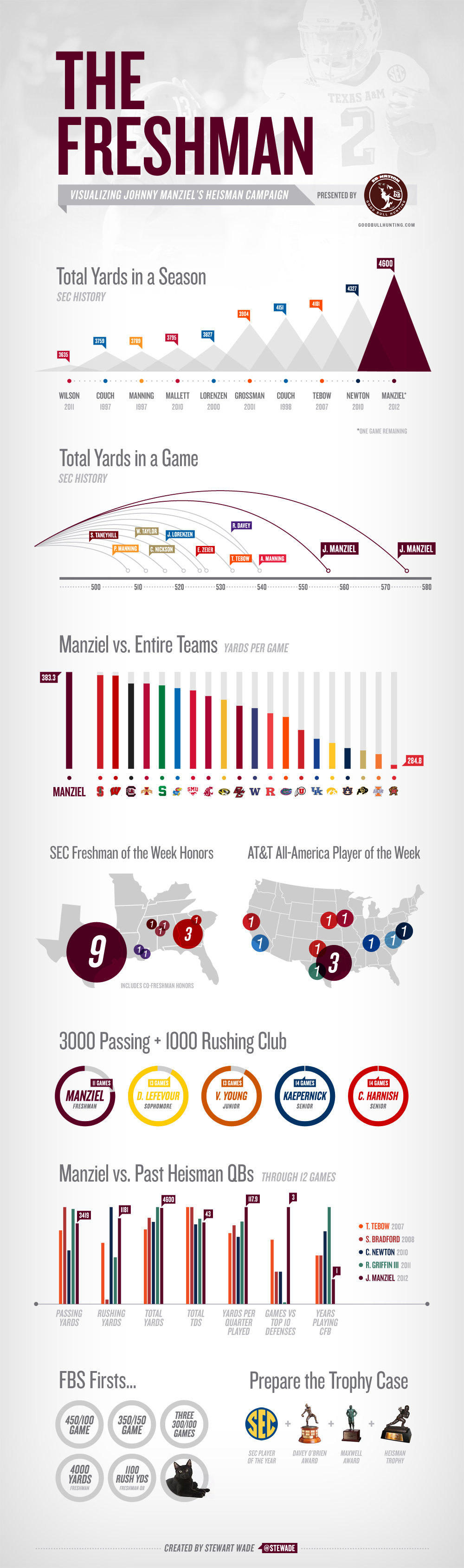Johnny Manziel infographic