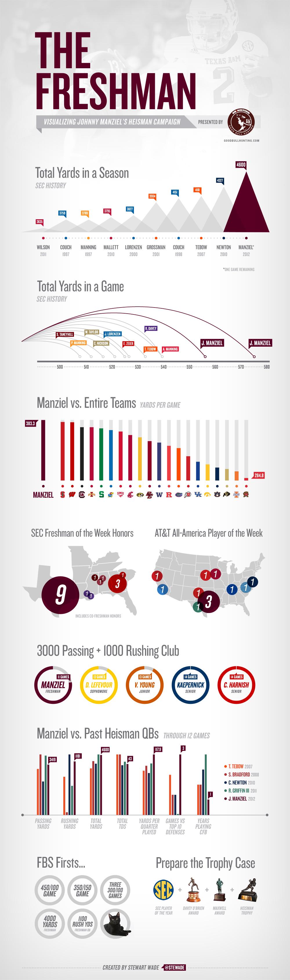 Johnny Manziel infographic
